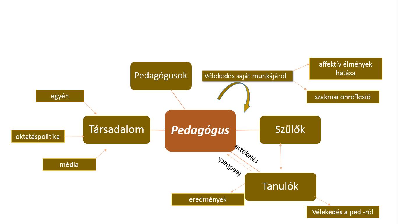 idézetek pedagógus hivatásról 3.4. Képzelt és valós elvárások | Pályakezdő óvodapedagógusok